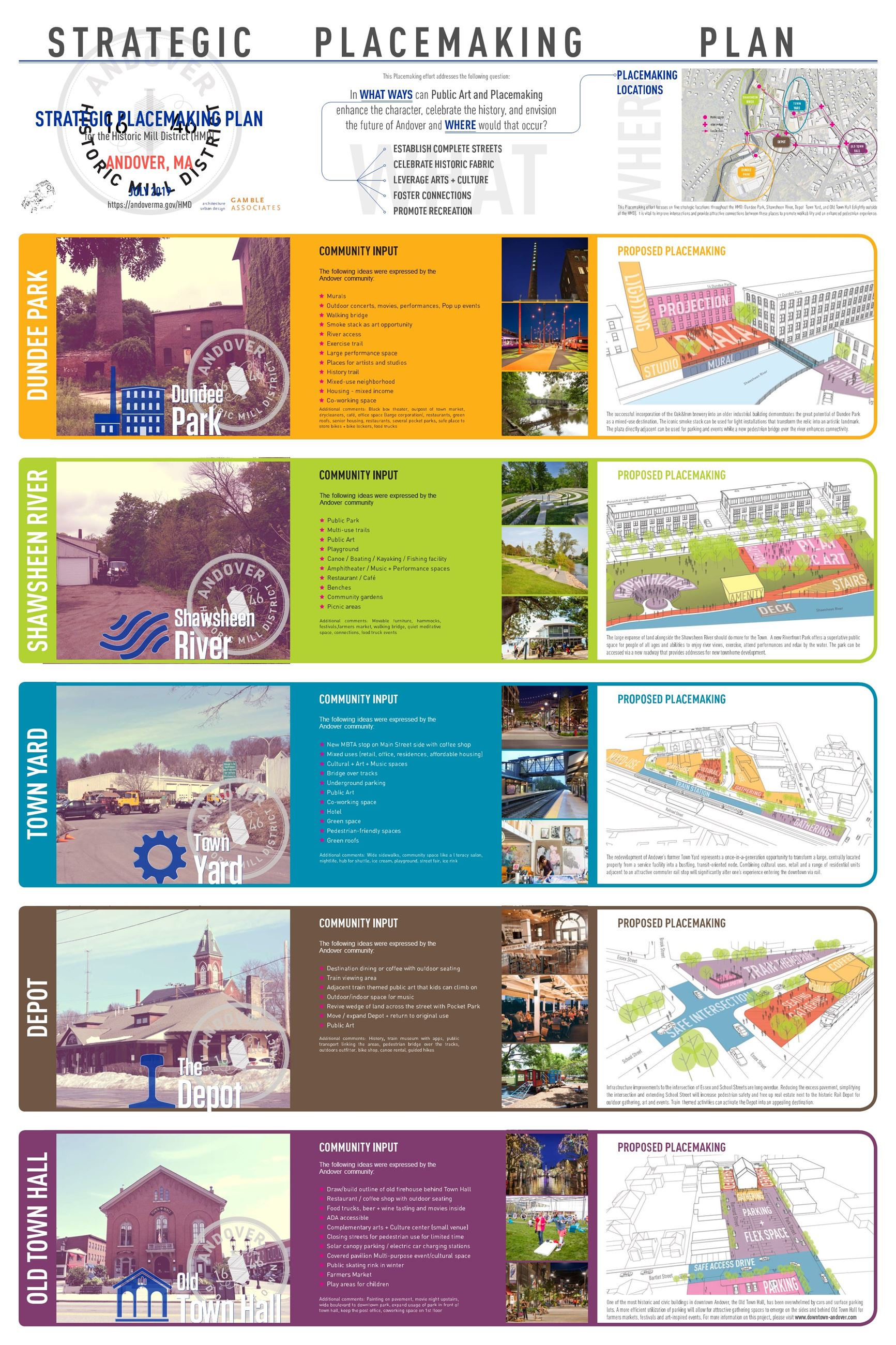 Historic Mill District Strategic Placemaking Poster